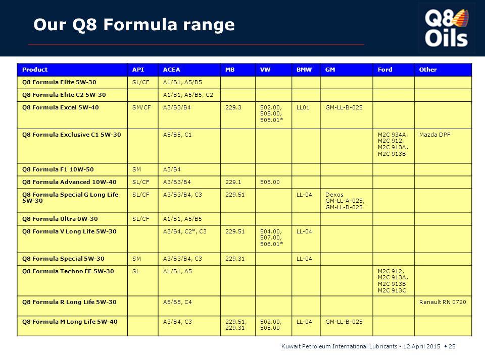 Kuwait Petroleum International Lubricants - 12 April 2015 25 Our Q8 Formula range ProductAPIACEAMBVWBMWGMFordOther Q8 Formula Elite 5W-30SL/CFA1/B1, A