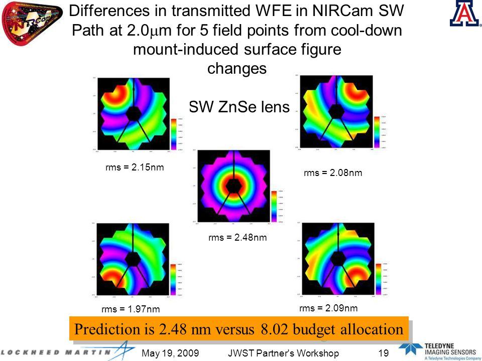 May 19, 2009JWST Partner s Workshop19 Differences in transmitted WFE in NIRCam SW Path at 2.0  m for 5 field points from cool-down mount-induced surface figure changes SW ZnSe lens rms = 2.08nm rms = 2.15nm rms = 2.09nm rms = 1.97nm rms = 2.48nm Prediction is 2.48 nm versus 8.02 budget allocation