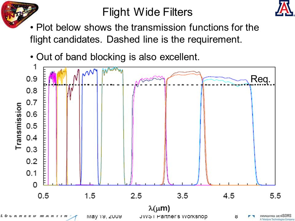 May 19, 2009JWST Partner s Workshop8 Flight Wide Filters Plot below shows the transmission functions for the flight candidates.