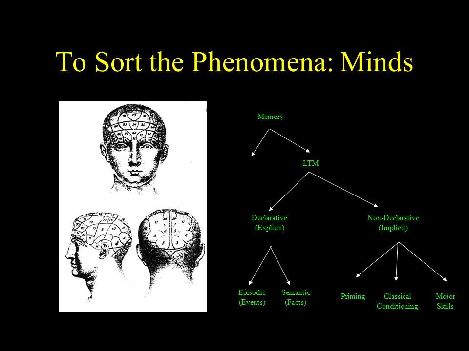 To Sort the Phenomena: Minds Memory LTM Non-Declarative (Implicit) Declarative (Explicit) Episodic (Events) Semantic (Facts) PrimingClassical Conditio