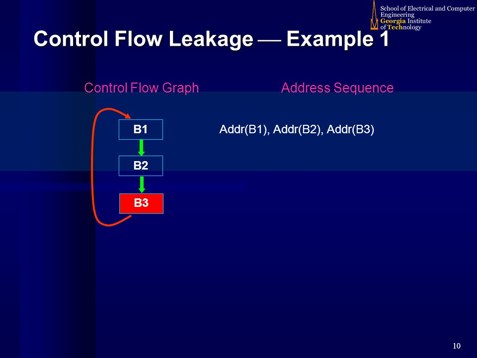 10 Control Flow Leakage  Example 1 B1 B2 B3 Control Flow GraphAddress Sequence Addr(B1), Addr(B2), Addr(B3)