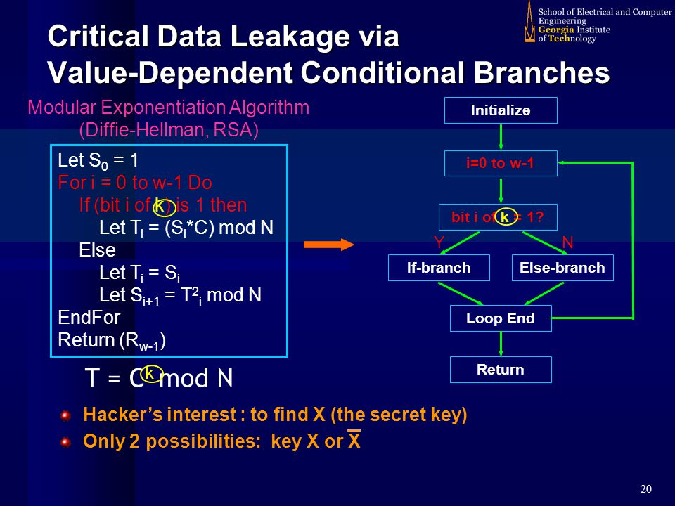 20 Critical Data Leakage via Value-Dependent Conditional Branches Hacker's interest : to find X (the secret key) Only 2 possibilities: key X or X Let S 0 = 1 For i = 0 to w-1 Do If (bit i of k) is 1 then Let T i = (S i *C) mod N Else Let T i = S i Let S i+1 = T 2 i mod N EndFor Return (R w-1 ) Initialize i=0 to w-1 Else-branchIf-branch Loop End Return bit i of k = 1.
