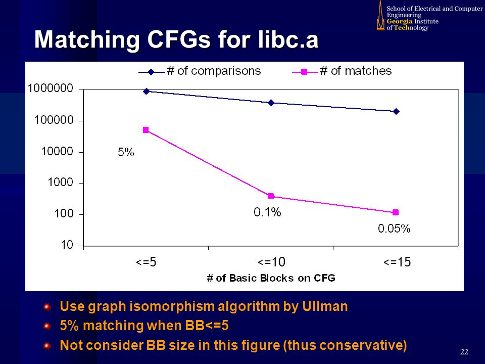 22 Matching CFGs for libc.a Use graph isomorphism algorithm by Ullman 5% matching when BB<=5 Not consider BB size in this figure (thus conservative) <=5 <=10<=15
