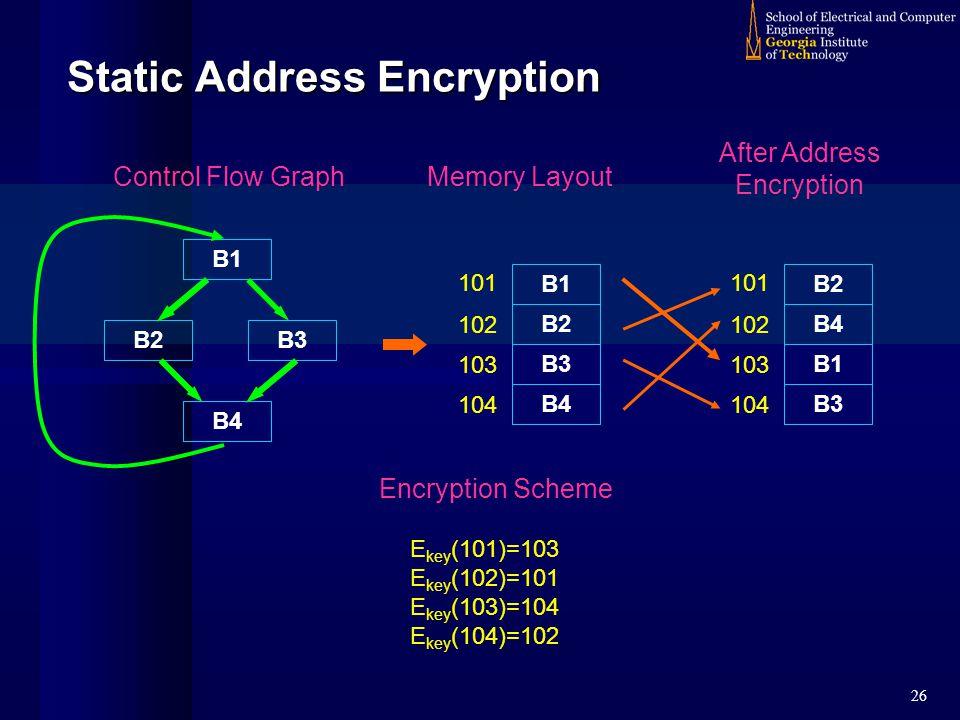 26 Static Address Encryption B1 B2 B4 Control Flow Graph B3 Memory Layout B1 B2 B3 B4 101 102 103 104 After Address Encryption B2 B4 B1 B3 101 102 103 104 Encryption Scheme E key (101)=103 E key (102)=101 E key (103)=104 E key (104)=102
