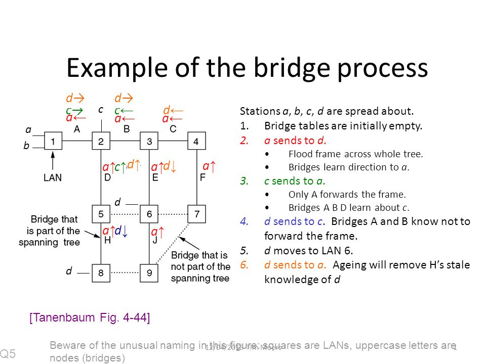112/04/2015 Tim Moors Example of the bridge process a b c Stations a, b, c, d are spread about.
