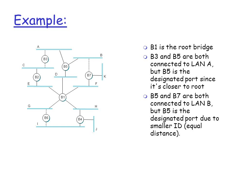 Example: A C E D B K F H J G I B5 B2 B3 B7 B4 B1 B6  B1 is the root bridge  B3 and B5 are both connected to LAN A, but B5 is the designated port since it s closer to root  B5 and B7 are both connected to LAN B, but B5 is the designated port due to smaller ID (equal distance).