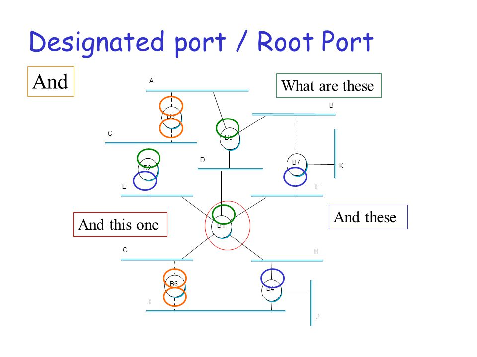 Designated port / Root Port A C E D B K F H J G I B5 B2 B3 B7 B4 B1 B6 What are these And these And this one And