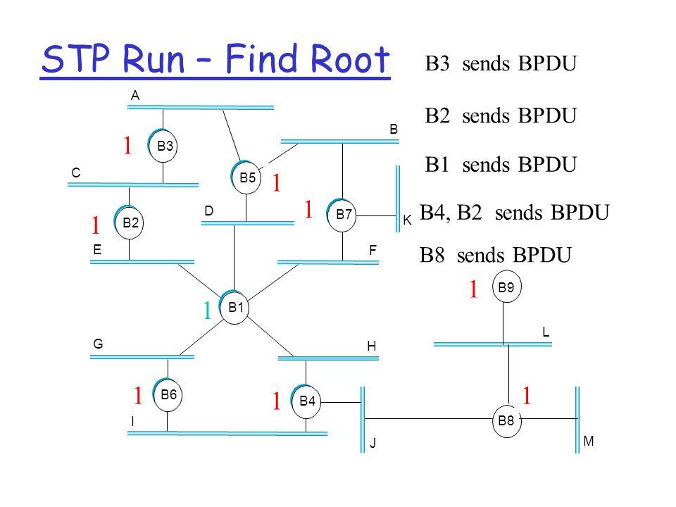 STP Run – Find Root A C E D B K F H J G I B3 B7 B4 B2 B5 B1 B6 B8 L M B9 3 5 7 4 6 1 2 9 8 B3 sends BPDU 3 B2 sends BPDU 2 2 B1 sends BPDU 21 1 1 1 B4, B2 sends BPDU B8 sends BPDU 1 1 1 1