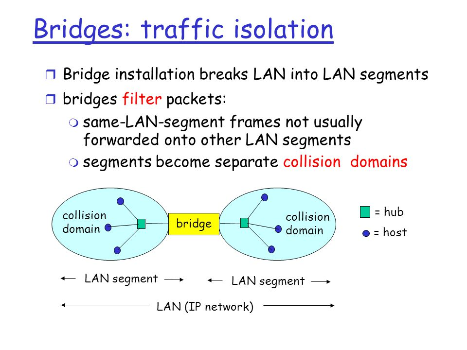 Bridges: traffic isolation  Bridge installation breaks LAN into LAN segments  bridges filter packets:  same-LAN-segment frames not usually forwarded onto other LAN segments  segments become separate collision domains bridge collision domain collision domain = hub = host LAN (IP network) LAN segment