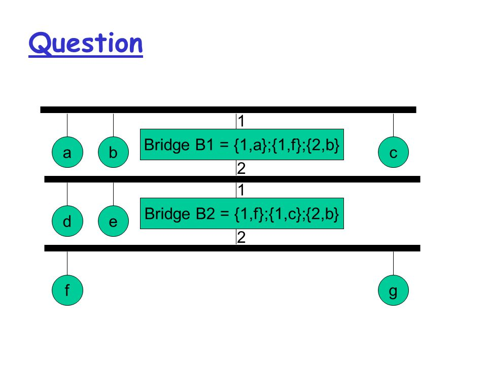 Question Bridge B1 = {1,a};{1,f};{2,b} abc 1 2 Bridge B2 = {1,f};{1,c};{2,b} de 1 2 fg