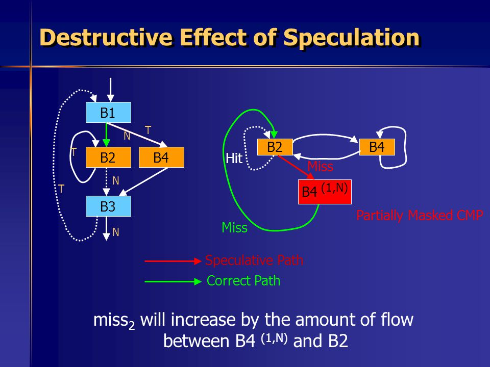 Destructive Effect of Speculation B2B4 B1 B3 B2 N T N T B4 T N Speculative Path Correct Path B4 (1,N) Miss Partially Masked CMP Hit miss 2 will increase by the amount of flow between B4 (1,N) and B2