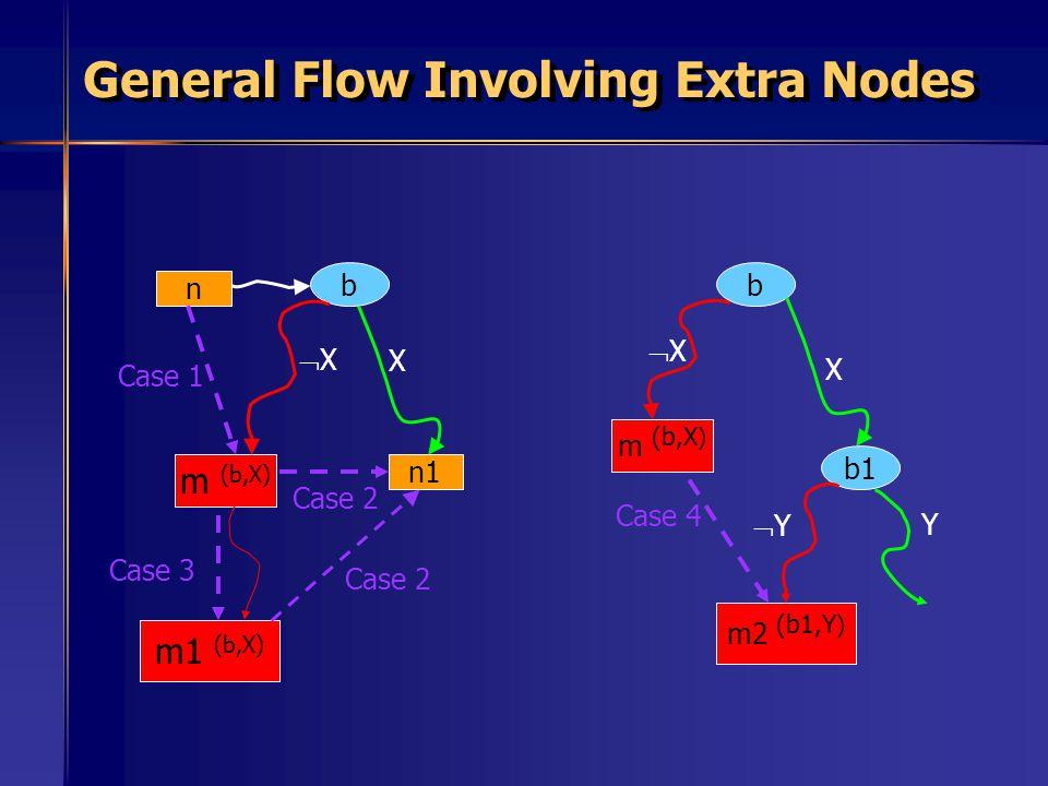 General Flow Involving Extra Nodes n m (b,X) n1 b Case 1 Case 3 Case 2 X XX b b1 X XX Y Case 4 m1 (b,X) m (b,X ) m2 (b1,Y ) YY Case 2