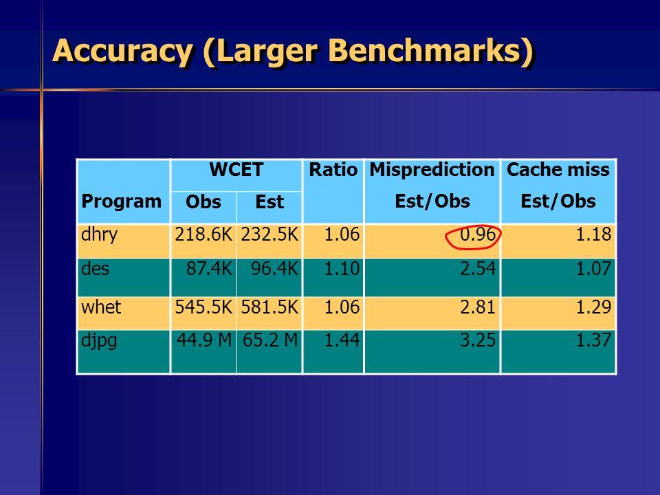 Accuracy (Larger Benchmarks) Program WCETRatioMisprediction Est/Obs Cache miss Est/Obs ObsEst dhry218.6K232.5K1.060.961.18 des87.4K96.4K1.102.541.07 w