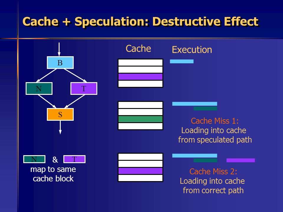 Cache + Speculation: Destructive Effect B NT S Cache Execution Cache Miss 1: Loading into cache from speculated path Cache Miss 2: Loading into cache from correct path NT & map to same cache block
