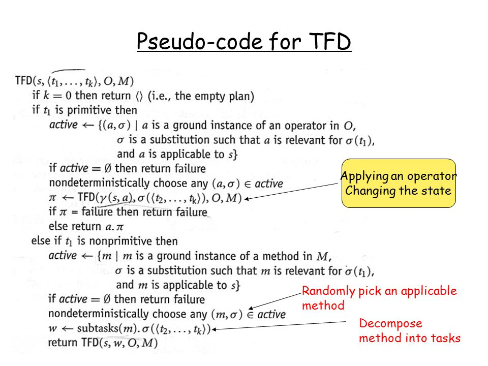 Pseudo-code for TFD Applying an operator Changing the state Decompose method into tasks Randomly pick an applicable method