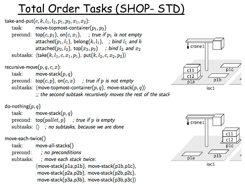 Total Order Tasks (SHOP- STD)