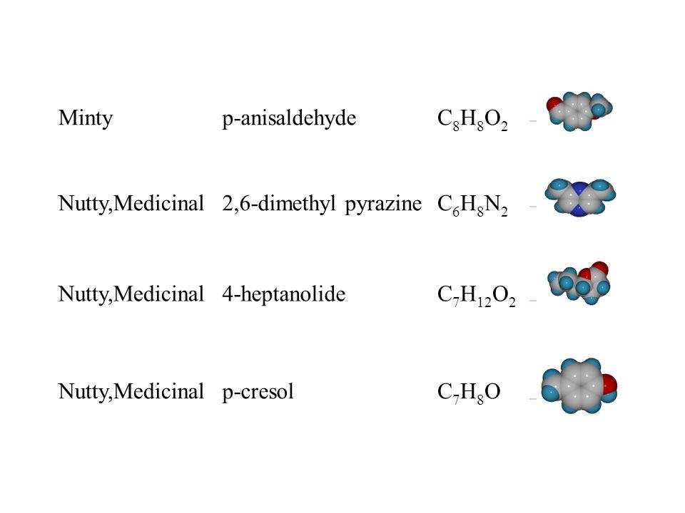 Mintyp-anisaldehydeC8H8O2C8H8O2 Nutty,Medicinal2,6-dimethyl pyrazineC6H8N2C6H8N2 Nutty,Medicinal4-heptanolideC 7 H 12 O 2 Nutty,Medicinalp-cresolC7H8OC7H8O