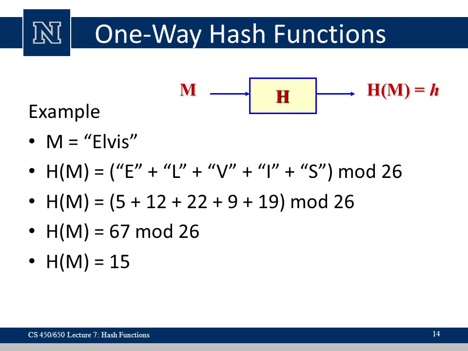 One-Way Hash Functions Example M = Elvis H(M) = ( E + L + V + I + S ) mod 26 H(M) = (5 + 12 + 22 + 9 + 19) mod 26 H(M) = 67 mod 26 H(M) = 15 H M H(M) = h CS 450/650 Lecture 7: Hash Functions 14