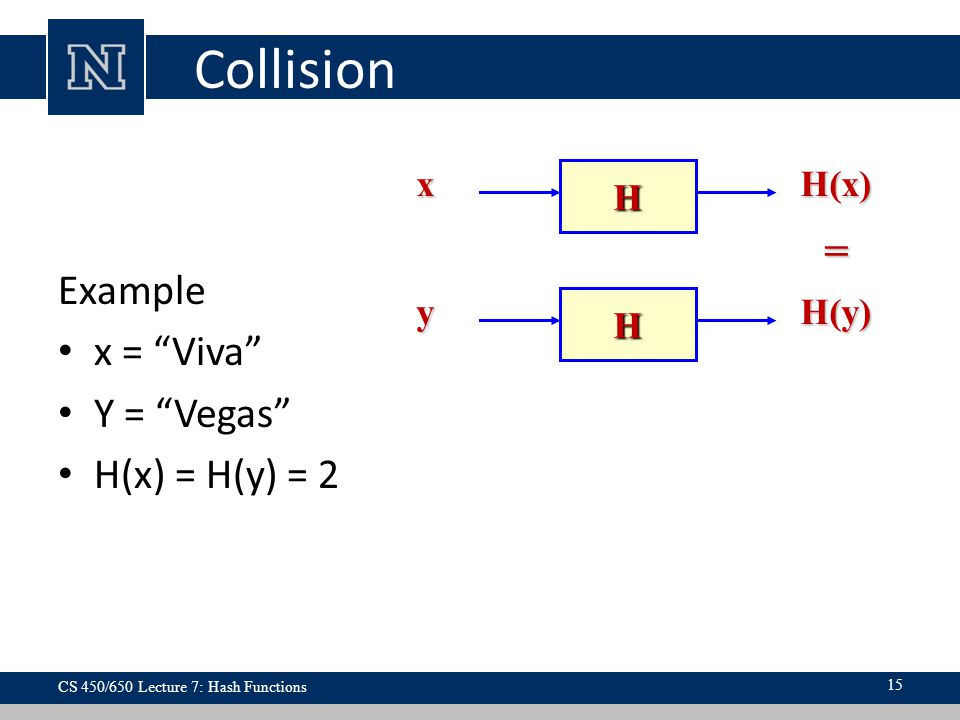 Collision Example x = Viva Y = Vegas H(x) = H(y) = 2 H xH(x) H yH(y) = CS 450/650 Lecture 7: Hash Functions 15