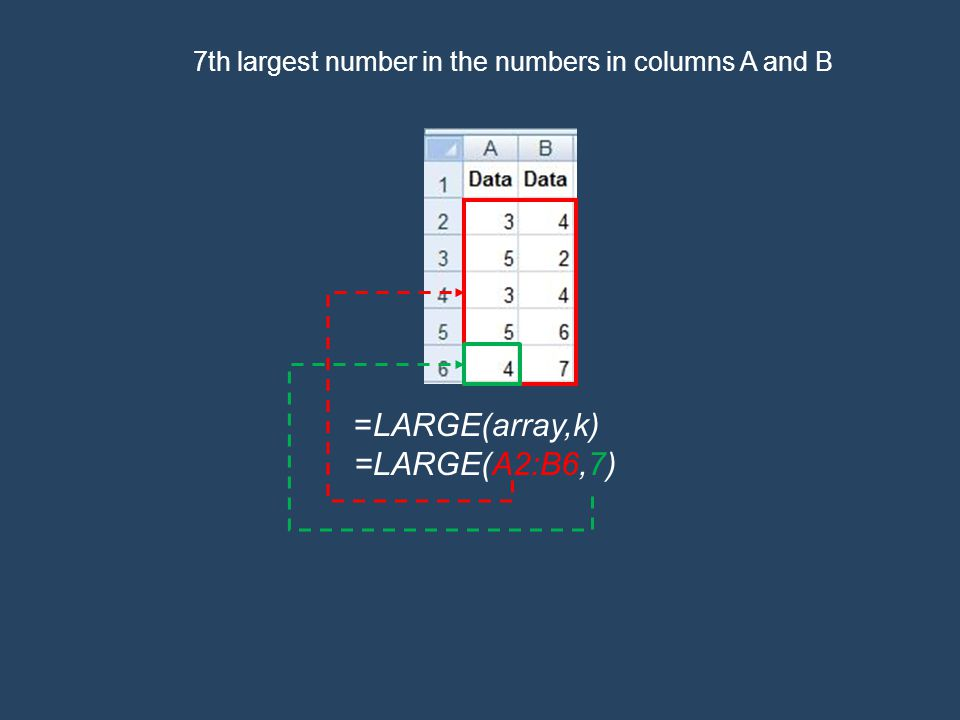 =LARGE(array,k) =LARGE(A2:B6,7) 7th largest number in the numbers in columns A and B