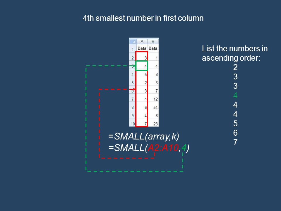 =SMALL(array,k) =SMALL(A2:A10,4) 4th smallest number in first column List the numbers in ascending order: 2 3 4 5 6 7