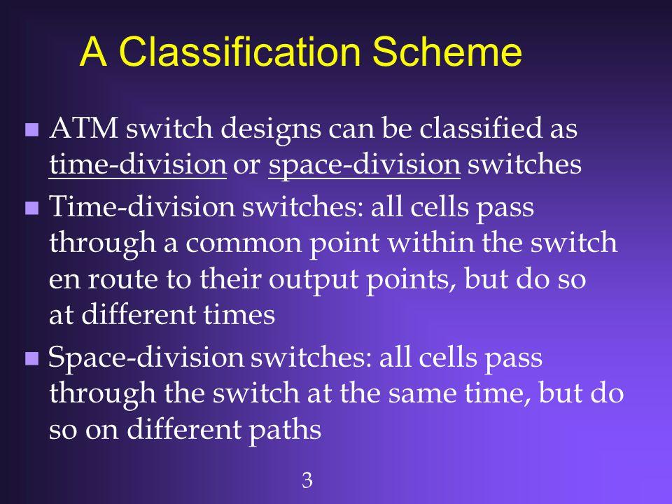 4 x 4 Crossbar Switch A1 A2 A3 A4 B1B2B3B4