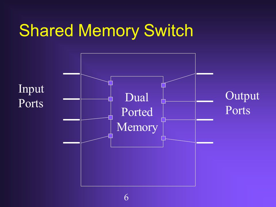 6 Shared Memory Switch Output Ports Dual Ported Memory Input Ports