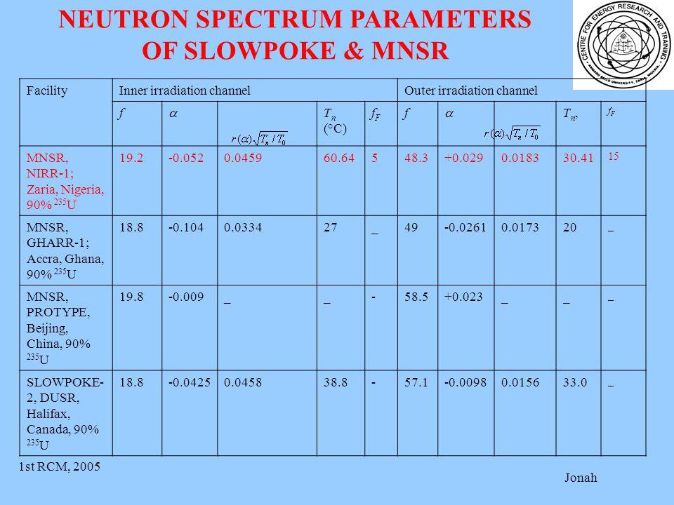 1st RCM, 2005 Jonah NEUTRON SPECTRUM PARAMETERS OF SLOWPOKE & MNSR FacilityInner irradiation channelOuter irradiation channel f  T n (°C) fFfF f  Tn,Tn, fFfF MNSR, NIRR-1; Zaria, Nigeria, 90% 235 U 19.2-0.0520.045960.64548.3+0.0290.018330.41 15 MNSR, GHARR-1; Accra, Ghana, 90% 235 U 18.8-0.1040.033427_49-0.02610.017320 _ MNSR, PROTYPE, Beijing, China, 90% 235 U 19.8-0.009__-58.5+0.023__ _ SLOWPOKE- 2, DUSR, Halifax, Canada, 90% 235 U 18.8-0.04250.045838.8-57.1-0.00980.015633.0 _