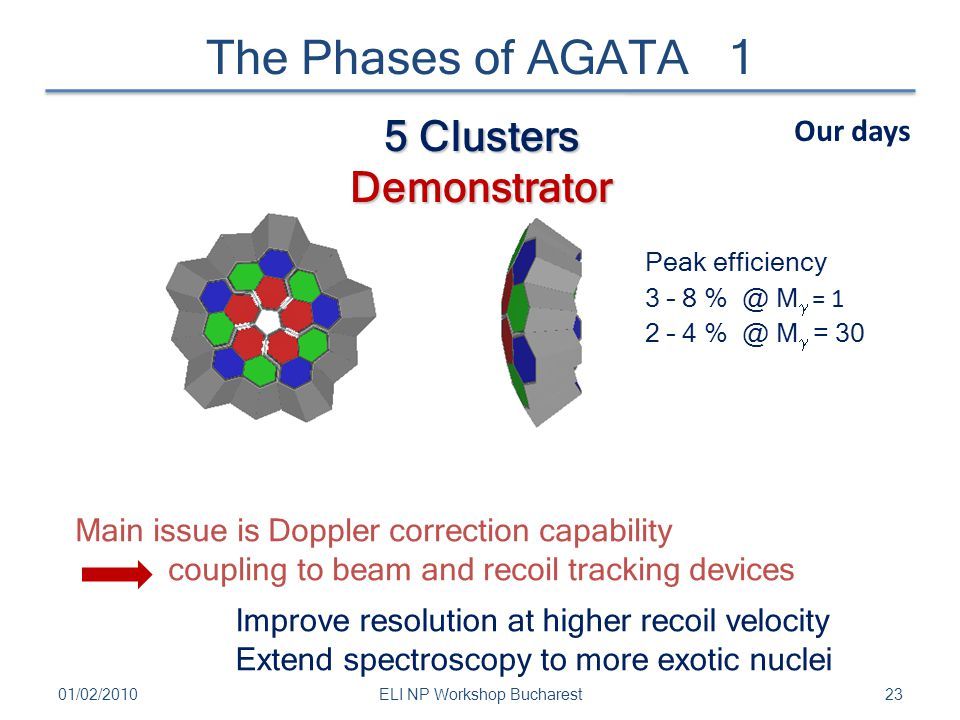 The Phases of AGATA 1 2301/02/2010ELI NP Workshop Bucharest 5 Clusters Demonstrator Our days Main issue is Doppler correction capability coupling to b