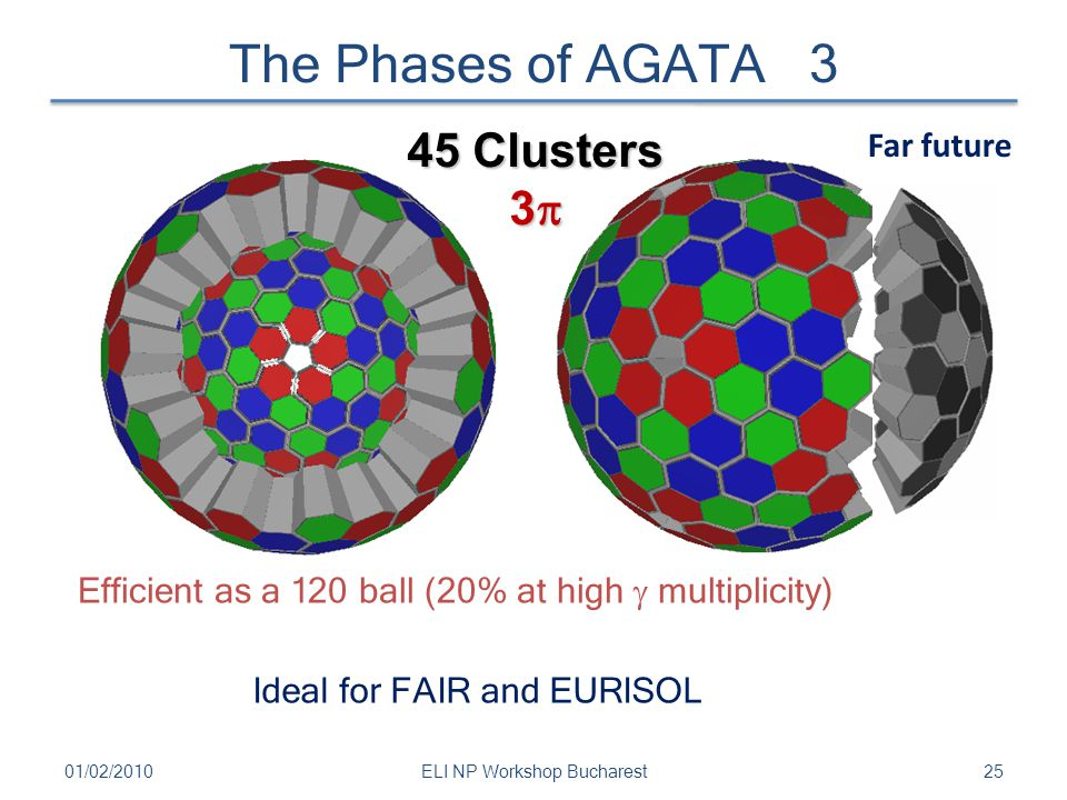The Phases of AGATA 3 2501/02/2010ELI NP Workshop Bucharest Efficient as a 120 ball (20% at high  multiplicity) Ideal for FAIR and EURISOL 45 Cluster