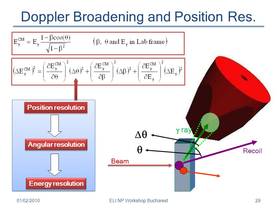 Doppler Broadening and Position Res. 2901/02/2010ELI NP Workshop Bucharest   Position resolution Angular resolution Energy resolution Beam Recoil 