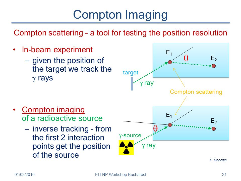 Compton Imaging 3101/02/2010ELI NP Workshop Bucharest In-beam experiment – given the position of the target we track the  rays Compton imaging of a r