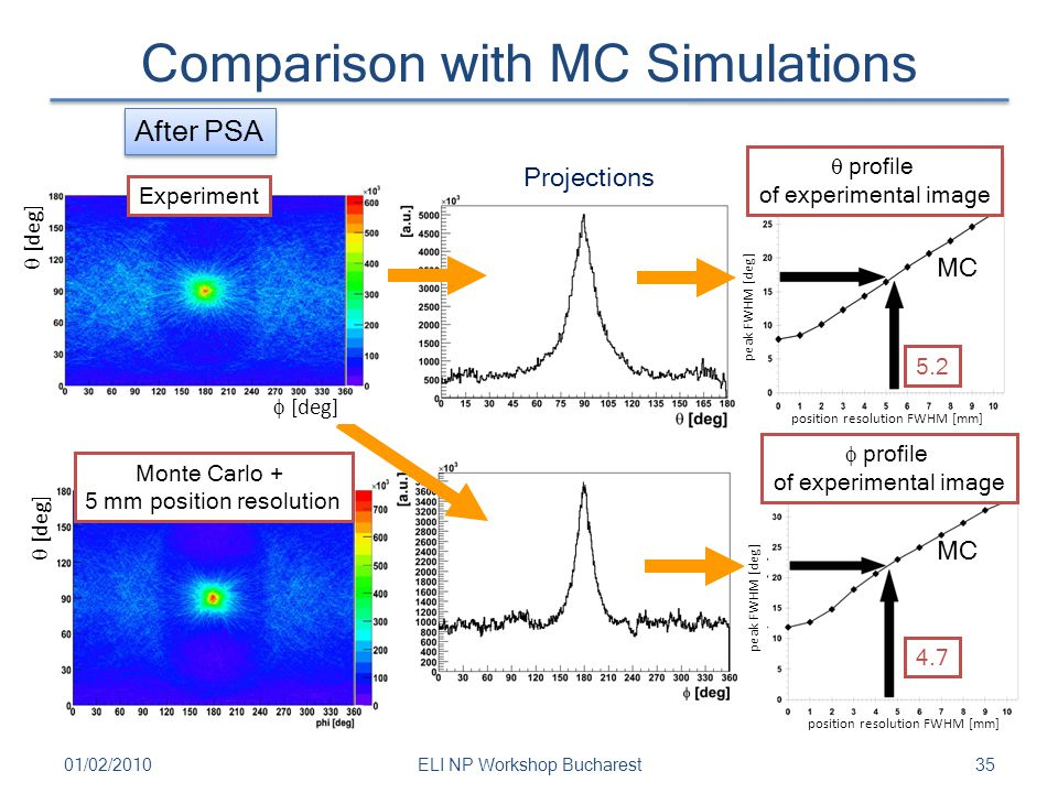 Comparison with MC Simulations 3501/02/2010ELI NP Workshop Bucharest  profile of experimental image Monte Carlo + 5 mm position resolution  profile