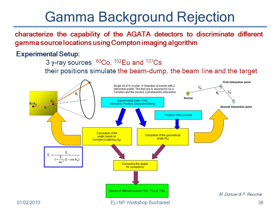 Gamma Background Rejection 3601/02/2010ELI NP Workshop Bucharest characterize the capability of the AGATA detectors to discriminate different gamma so