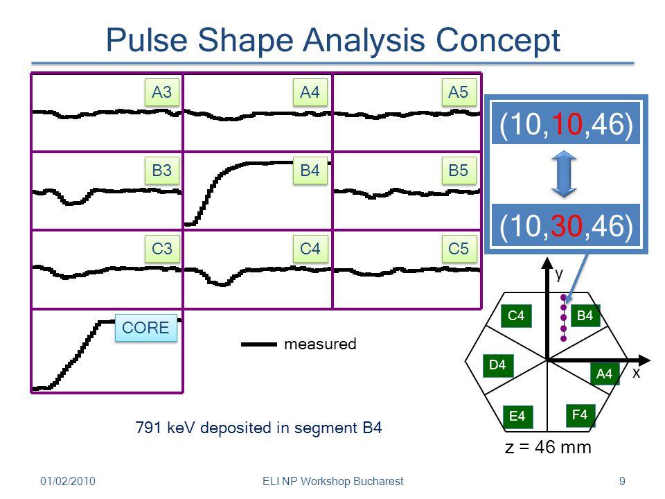 Pulse Shape Analysis Concept 01/02/201010ELI NP Workshop Bucharest B4 B5 B3 C4 C5 C3 CORE A4 A5 A3 C4 D4 E4 F4 A4 B4 x y z = 46 mm 791 keV deposited in segment B4 (10,10,46) measured calculated