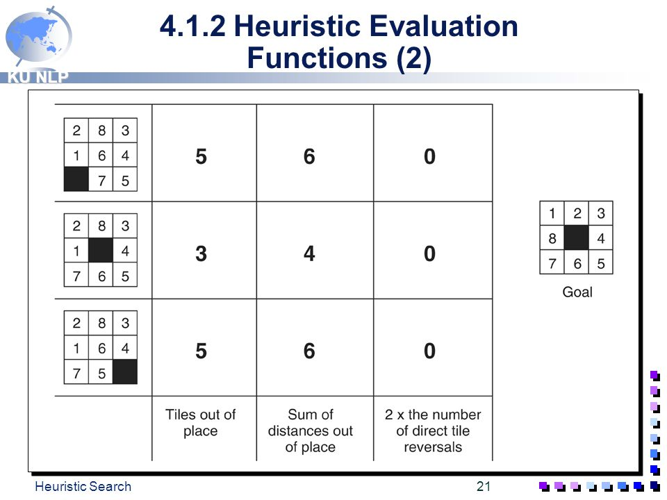 KU NLP Heuristic Search20 4.1.2. Heuristic Evaluation Functions (1) q Several heuristics for solving the 8-puzzle (Fig. 4.8, p132, tp21)  count the n