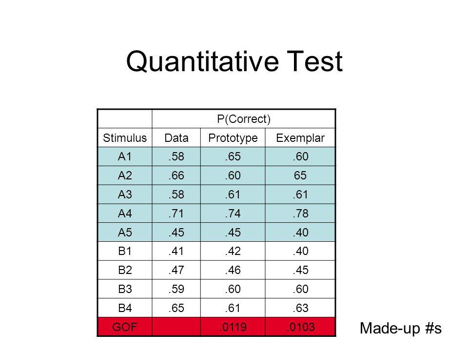 Quantitative Test P(Correct) StimulusDataPrototypeExemplar A1.58.65.60 A2.66.6065 A3.58.61 A4.71.74.78 A5.45.40 B1.41.42.40 B2.47.46.45 B3.59.60 B4.65.61.63 GOF.0119.0103 Made-up #s