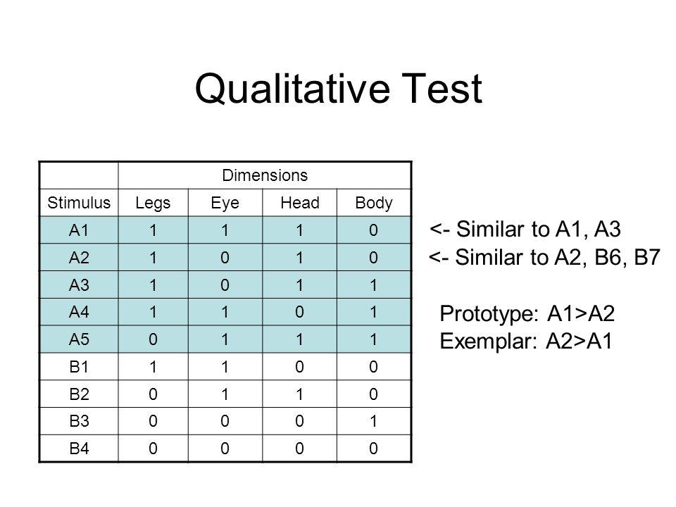 Qualitative Test Dimensions StimulusLegsEyeHeadBody A11110 A21010 A31011 A41101 A50111 B11100 B20110 B30001 B40000 <- Similar to A1, A3 <- Similar to A2, B6, B7 Prototype: A1>A2 Exemplar: A2>A1