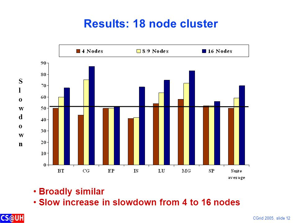 CGrid 2005, slide 12 Results: 18 node cluster Broadly similar Slow increase in slowdown from 4 to 16 nodes SlowdownSlowdown