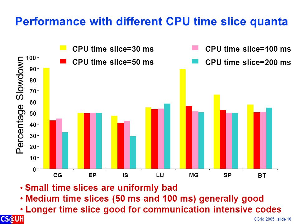 CGrid 2005, slide 18 Performance with different CPU time slice quanta 0 10 20 30 40 50 60 70 80 90 100 CGEPISLUMGSP BT Percentage Slowdown CPU time slice=30 ms CPU time slice=50 ms CPU time slice=100 ms CPU time slice=200 ms Small time slices are uniformly bad Medium time slices (50 ms and 100 ms) generally good Longer time slice good for communication intensive codes