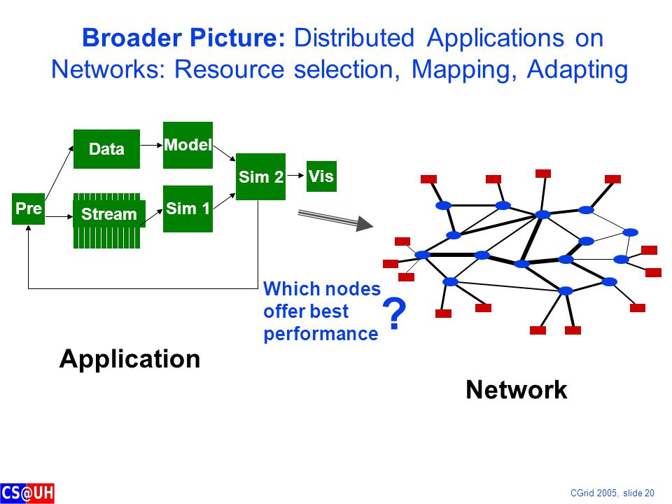 CGrid 2005, slide 20 Broader Picture: Distributed Applications on Networks: Resource selection, Mapping, Adapting Data Sim 1 Vis Sim 2 Stream Model Pr
