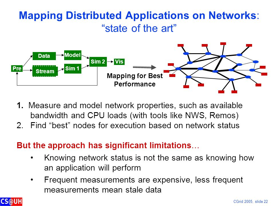 CGrid 2005, slide 22 Mapping Distributed Applications on Networks: state of the art Data Sim 1 Sim 2 Stream Model Pre Vis Mapping for Best Performance 1.
