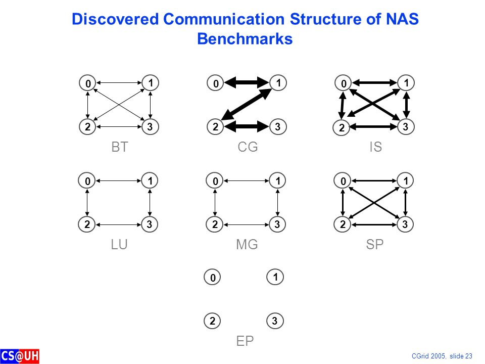 CGrid 2005, slide 23 Discovered Communication Structure of NAS Benchmarks 0 1 3 2 BT 0 1 3 2 CG 0 1 3 IS 0 1 3 2 EP 0 1 3 2 LU 0 1 3 2 MG 0 1 3 2 SP 2