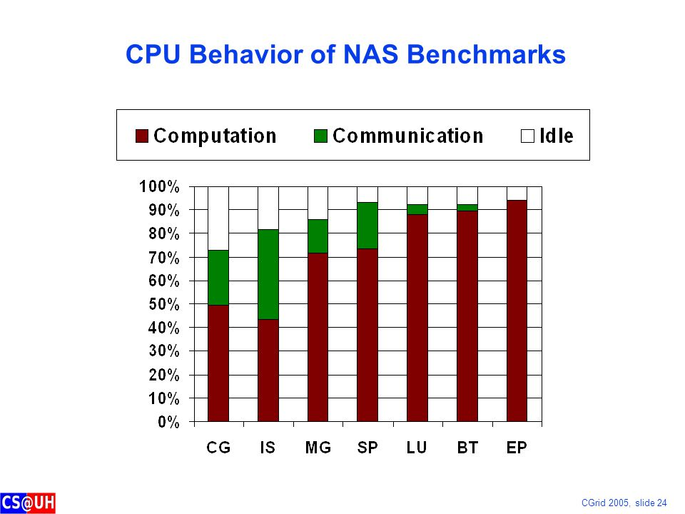 CGrid 2005, slide 24 CPU Behavior of NAS Benchmarks