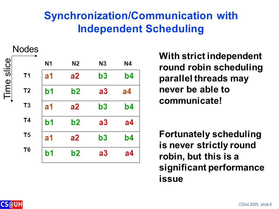 CGrid 2005, slide 6 Synchronization/Communication with Independent Scheduling T1 T2 T3 T4 T5 T6 N1 N2 N3 N4 a1 a2 b3 b4 b1 b2 a3 a4 a1 a2 b3 b4 b1 b2 a3 a4 a1 a2 b3 b4 b1 b2 a3 a4 Time slice Nodes With strict independent round robin scheduling parallel threads may never be able to communicate.