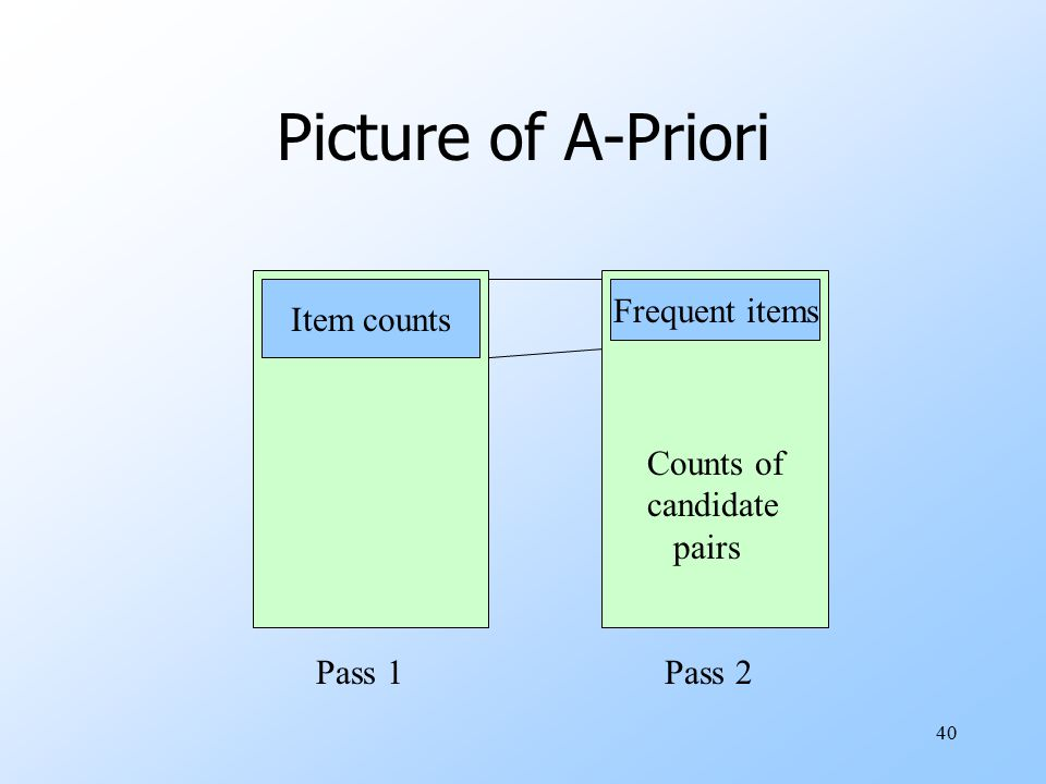 40 Picture of A-Priori Item counts Pass 1Pass 2 Frequent items Counts of candidate pairs