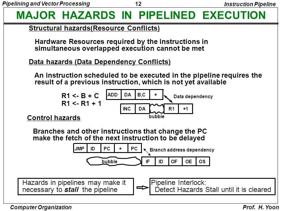 12 Pipelining and Vector Processing Computer Organization Prof. H. Yoon MAJOR HAZARDS IN PIPELINED EXECUTION Structural hazards(Resource Conflicts) Ha
