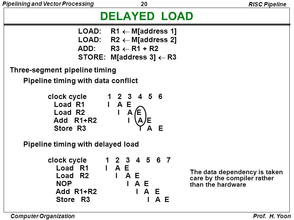 20 Pipelining and Vector Processing Computer Organization Prof. H. Yoon DELAYED LOAD Three-segment pipeline timing Pipeline timing with data conflict