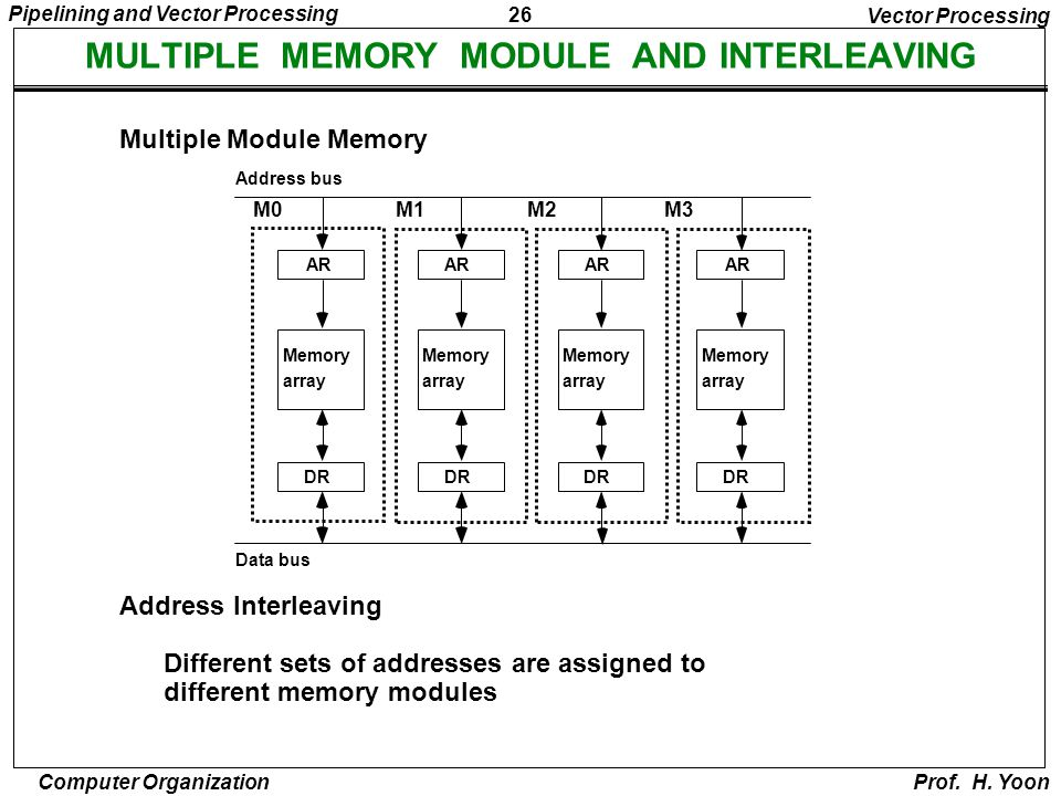 26 Pipelining and Vector Processing Computer Organization Prof. H. Yoon MULTIPLE MEMORY MODULE AND INTERLEAVING Vector Processing Multiple Module Memo