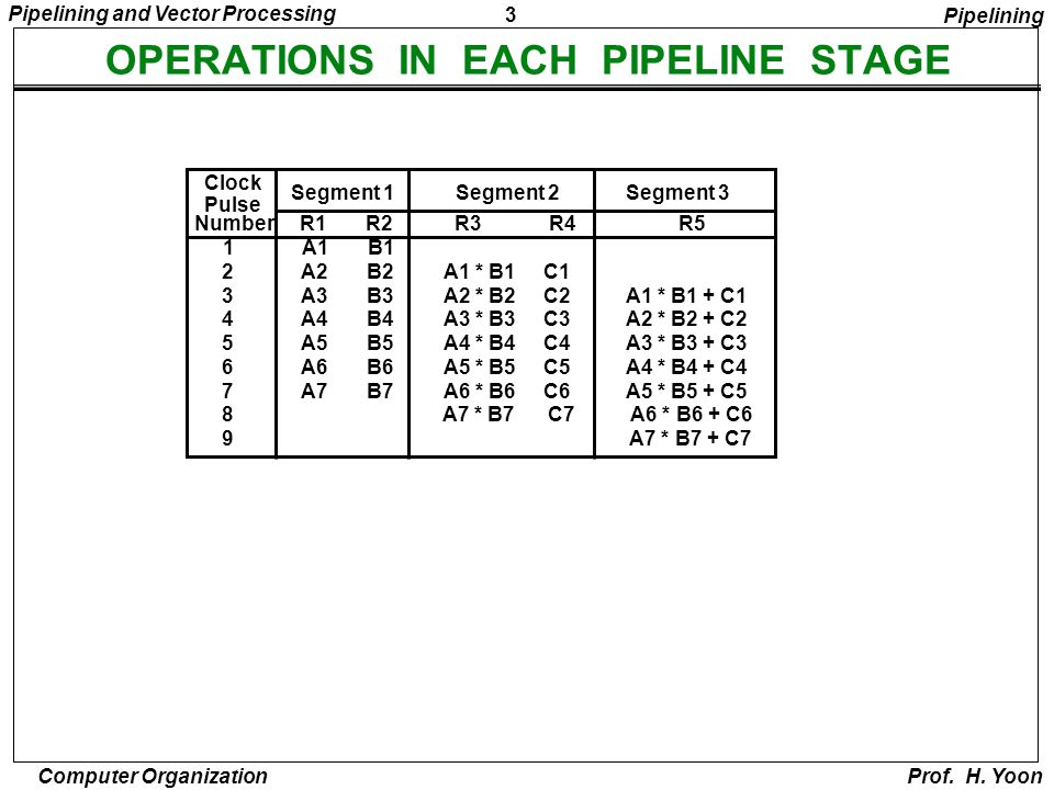 3 Pipelining and Vector Processing Computer Organization Prof. H. Yoon OPERATIONS IN EACH PIPELINE STAGE Clock Pulse Segment 1 Segment 2Segment 3 Numb